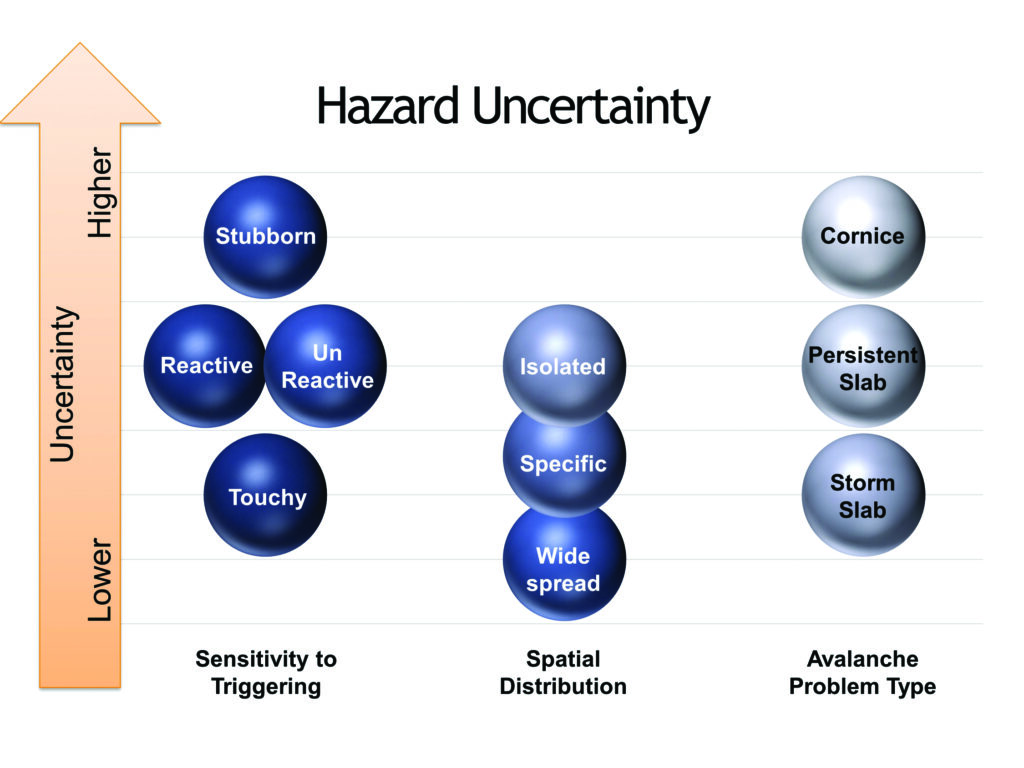 Figure showing levels of hazard uncertainty of various sensitivities to triggering, spatial distributions, and avalanche problem types