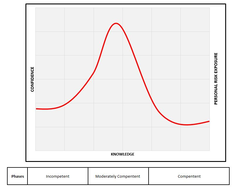 Graph depicting three user competency levels